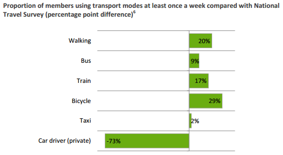 Source: Carplus Annual Transport Survey 2016
